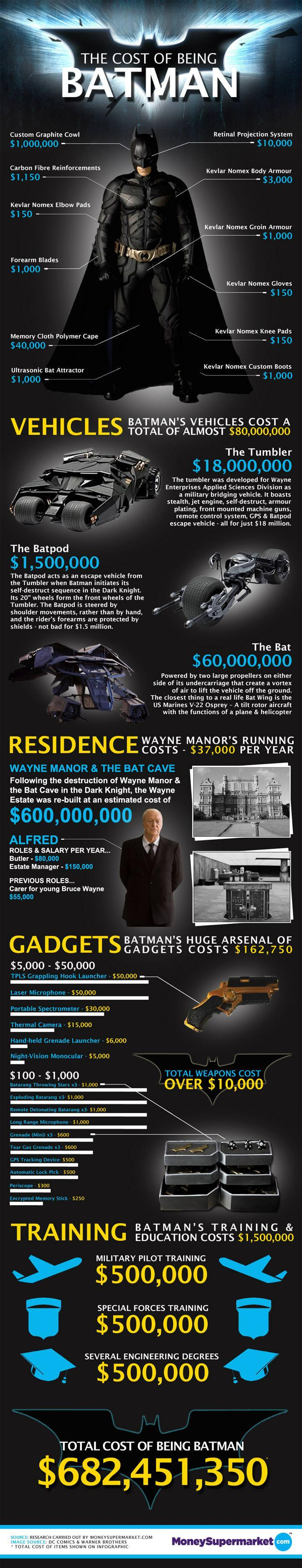 Cost Of Being Batman Infographic