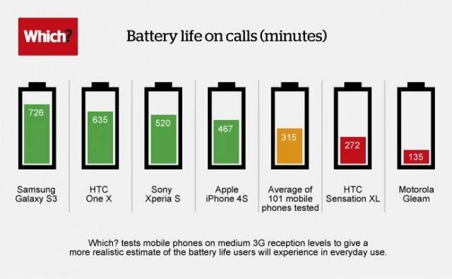 Remote battery life infographic 640x395
