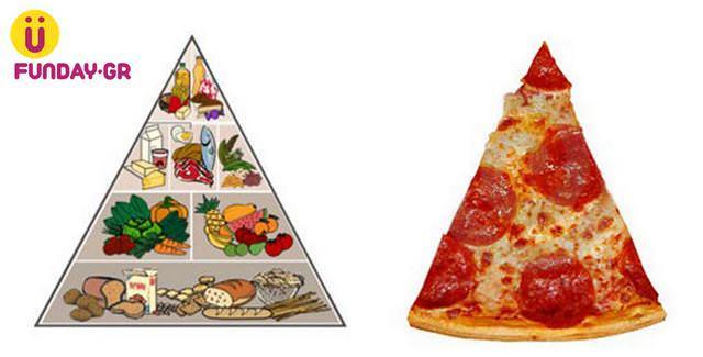Η προτεινόμενη και η εφαρμοζόμενη, τροφική πυραμίδα