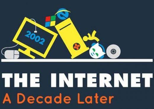The Internet A Decade Later Top E1345641435731