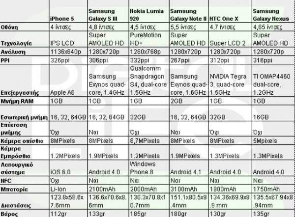 Apple Iphone 5 Vs Samsung Galaxy S Iii Vs Nokia Lumia 920 Vs Samsung Galaxy Note Ii Vs Htc One X Vs Samsung Galaxy Nexus 600x442