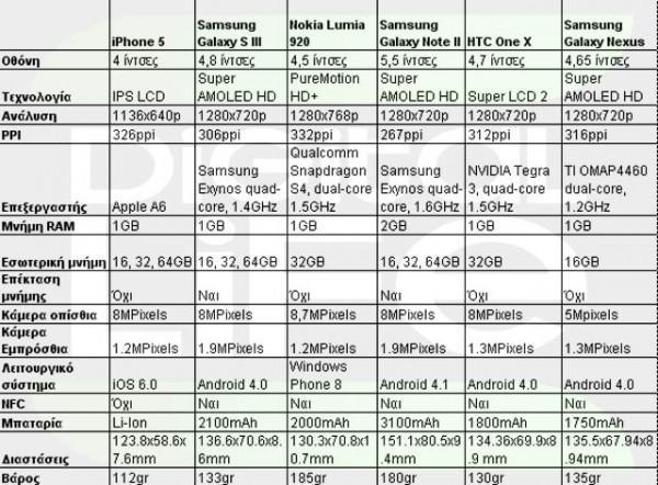 Apple Iphone 5 Vs Samsung Galaxy S Iii Vs Nokia Lumia 920 Vs Samsung Galaxy Note Ii Vs Htc One X Vs Samsung Galaxy Nexus 600x442