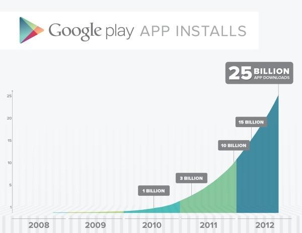 Google Play Store 25bil Downloads