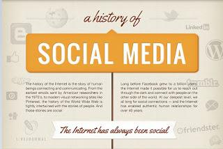 Socialmediahistory