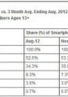 Android και Samsung συνεχίζουν να κυριαρχούν στις ΗΠΑ