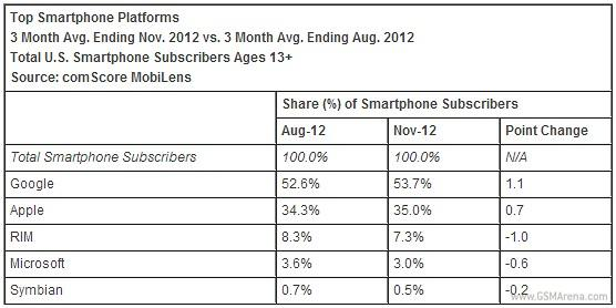Android Samsung Smartphones Sales