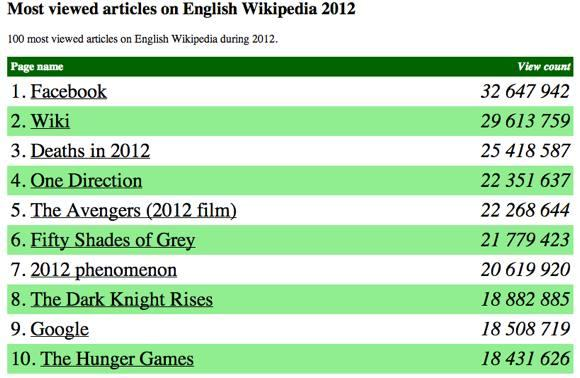 Wikipedia Most Viewed Articles 2012