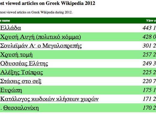 Wikipedia Most Popular Greek Articles