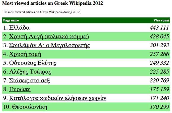 Wikipedia Most Viewed Greek Articles 2012