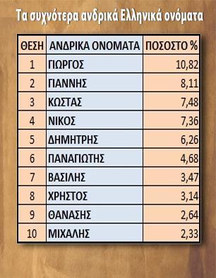 συχνότερα ανδρικά Ελληνικά ονόματα